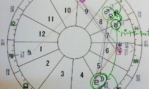 西洋占星術で使うホロスコープって何?