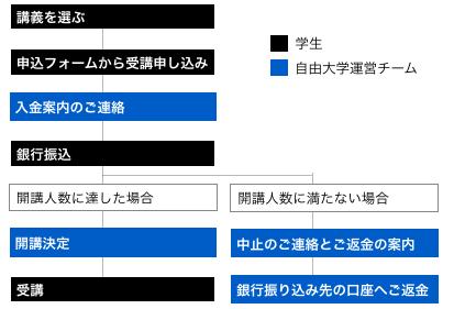 【重要】受講料納入のタイミング・キャンセルポリシー変更のお知らせ