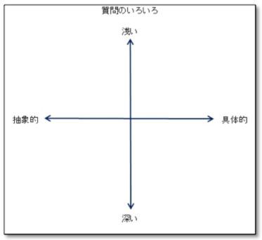 質問学02